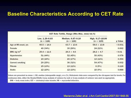 Baseline Characteristics According to CET Rate Marianne Zeller, et al. J Am Coll Cardiol 2007;50:1948-55.
