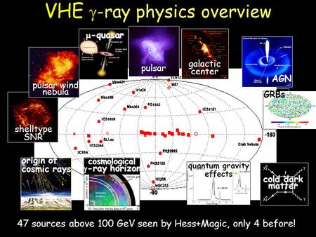 VHE -ray physics overview GRBs AGN cold dark matter quantum gravity effects origin of cosmic rayscosmological -ray horizon -ray horizon pulsar -quasar.