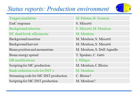 Status reports: Production environment Trigger simulationM. Palutan, B. Sciascia EmC responseS. Miscetti Background selectionS. Miscetti, M. Moulson DC.