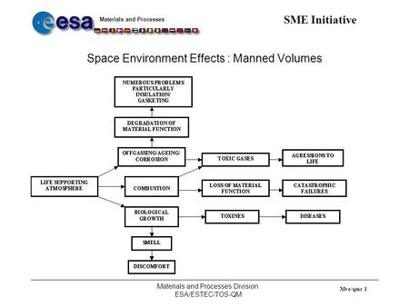 Materials and Processes SME Initiative Materials and Processes Division ESA/ESTEC/TOS-QM Mve/qmc 1 Space Environment Effects : Manned Volumes.