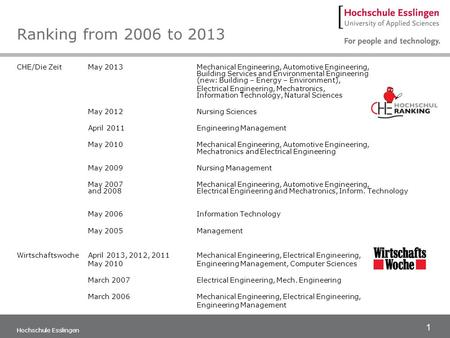 1 Hochschule Esslingen Ranking from 2006 to 2013 CHE/Die ZeitMay 2013Mechanical Engineering, Automotive Engineering, Building Services and Environmental.