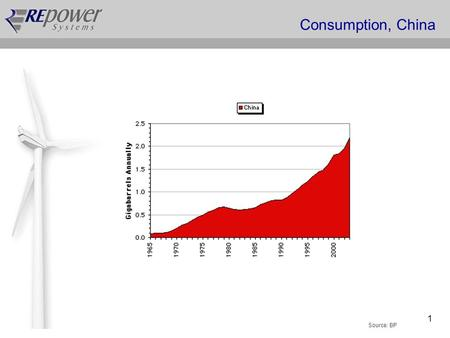 1 Consumption, China Source: BP. 2 The Growing Gap 80 60 40 30 20 10 0 1930 1940 1950 1960 1970 1980 1990 2000 2010 2020 2030 2040 2050 Source: Peakoil.net/Newsletter.