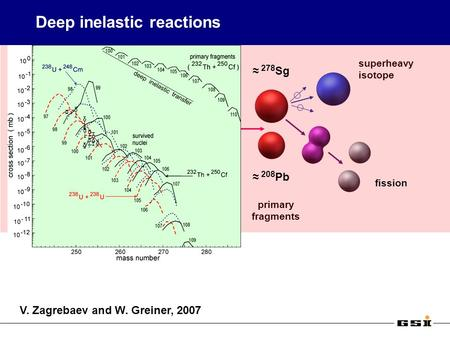 Deep inelastic reactions 238 U 248 Cm primary fragments superheavy isotope 208 Pb 278 Sg fission V. Zagrebaev and W. Greiner, 2007.