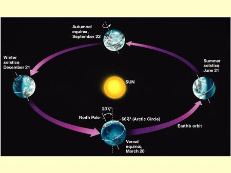 March Equinox. March Equinox March Equinox (around March 21 March Equinox (around March 21. Noon sun is directly over head on the equator. Days and.