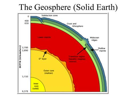 The Geosphere (Solid Earth). Longitudinal waves P-waves. Like sound waves or acoustic wave.