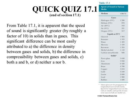 From Table 17.1, it is apparent that the speed of sound is significantly greater (by roughly a factor of 10) in solids than in gases. This significant.