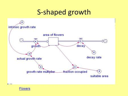 S-shaped growth Flowers. dA / dt = r * A * (K-A) / K If A<<K then (K-A) / K ~1 And we have exponential growth Logistic Equation r net growth rate for.