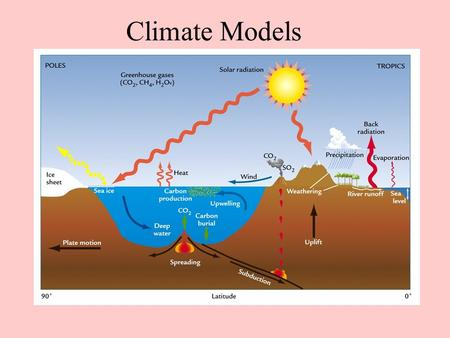 Climate Models. 1-D Radiative convective models The atmosphere is divided into several (about 50) vertical layers. Each layer can either represent the.