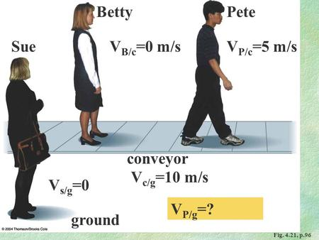 Fig. 4.21, p.96 Sue PeteBetty conveyor ground V s/g =0 V c/g =10 m/s V P/c =5 m/sV B/c =0 m/s V P/g =?