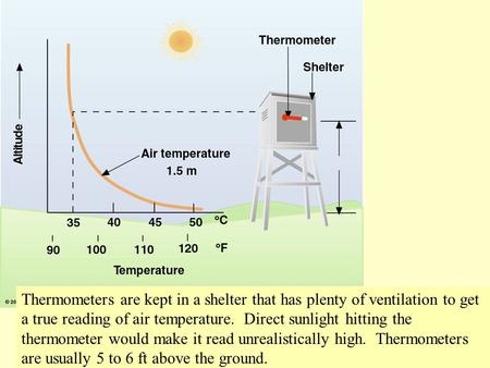 Thermometers are kept in a shelter that has plenty of ventilation to get a true reading of air temperature. Direct sunlight hitting the thermometer would.