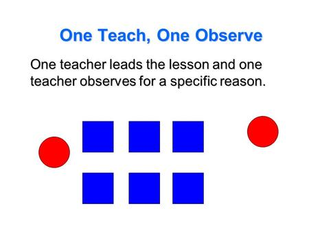 One Teach, One Observe One teacher leads the lesson and one teacher observes for a specific reason. This model is particularly beneficial if we have someone.