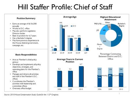 Hill Staffer Profile: Chief of Staff 1 Basic Responsibilities Acts as Member's chief policy advisor Develops and implements all policy objectives, strategies,