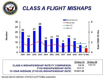 CLASS A FLIGHT MISHAPS Number Rate/100K Flt Hrs