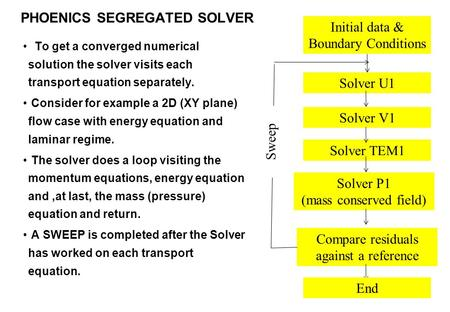 PHOENICS SEGREGATED SOLVER To get a converged numerical solution the solver visits each transport equation separately. Consider for example a 2D (XY plane)