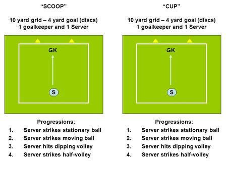 """SCOOP"" 10 yard grid – 4 yard goal (discs) 1 goalkeeper and 1 Server Progressions: 1.Server strikes stationary ball 2.Server strikes moving ball 3.Server."