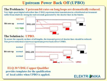 ELEKTR NIKA Upstream Power Back Off (UPBO) The Problem is: Upstream bit rates on long loops are dramatically reduced. Very high-speed digital subscriber.
