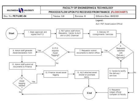 Revision: 0Effective Date: 10/12/13Version: 1.0 Doc. No: FET/LMC-04 PROCESS FLOW UPON P.O RECEIVED FROM FINANCE (FLOWCHART) FACULTY OF ENGINEERING & TECHNOLOGY.