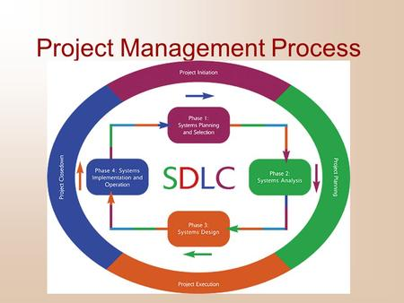Project Management Process. Managing the Information Systems Project Focus of project management To ensure that information system projects meet customer.