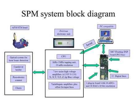 SPM system block diagram M67 Floating DSP board (PCI bus) 1 plug-in board with 16 ADCs and 16 DACs 16 bits resolution 32 Digital lines Dulcinea electronic.