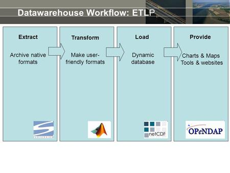 Datawarehouse Workflow: ETLP Extract Transform LoadProvide Make user- friendly formats Dynamic database Charts & Maps Tools & websites Archive native formats.