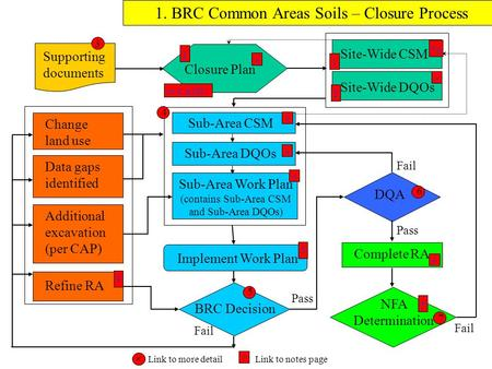 Supporting documents Implement Work Plan Sub-Area CSM Sub-Area DQOs Sub-Area Work Plan (contains Sub-Area CSM and Sub-Area DQOs) BRC Decision 1. BRC Common.