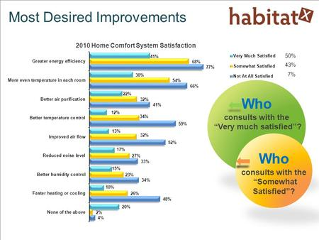 "Most Desired Improvements Who consults with the ""Very much satisfied""? Who consults with the ""Somewhat Satisfied""? 2010 Home Comfort System Satisfaction."