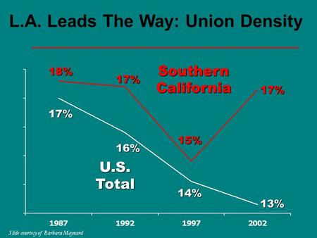 L.A. Leads The Way: Union Density 17% SouthernCalifornia U.S.Total 16% 14% 13% 18% 17% 15% 17% Slide courtesy of Barbara Maynard.