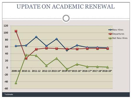 UPDATE ON ACADEMIC RENEWAL *estimate. TARGET COMPLEMENT (long term) *estimate.