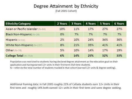 Ethnicity Category2 Years3 Years4 Years5 Years6 Years Asian or Pacific Islander (N=84) 10%11%17%27% Black Non-Hispanic (N=28) 0%7% Hispanic (N=316) 2%10%24%34%36%