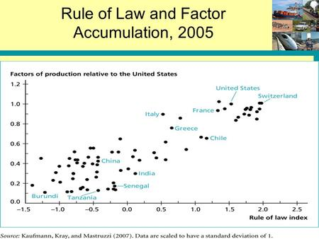 Rule of Law and Factor Accumulation, 2005. 12-2 Rule of Law and Productivity: Rule of Law  Income … or vice versa?
