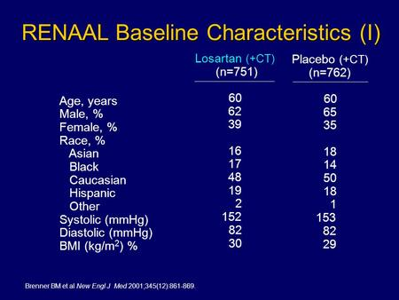 RENAAL Baseline Characteristics (I) Age, years Male, % Female, % Race, % Asian Black Caucasian Hispanic Other Systolic (mmHg) Diastolic (mmHg) BMI (kg/m.