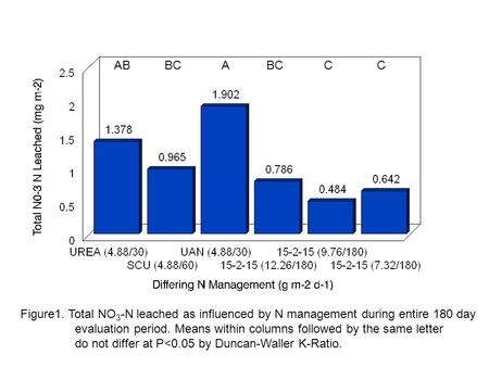 Figure1. Total NO 3 -N leached as influenced by N management during entire 180 day evaluation period. Means within columns followed by the same letter.