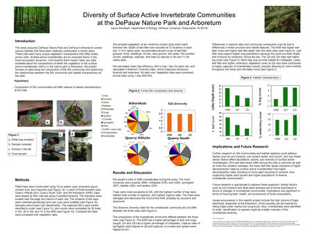 Diversity of Surface Active Invertebrate Communities at the DePauw Nature Park and Arboretum Aaron Randolph, Department of Biology, DePauw University,