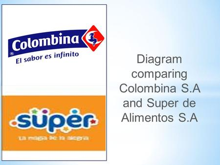 Diagram comparing Colombina S.A and Super de Alimentos S.A.