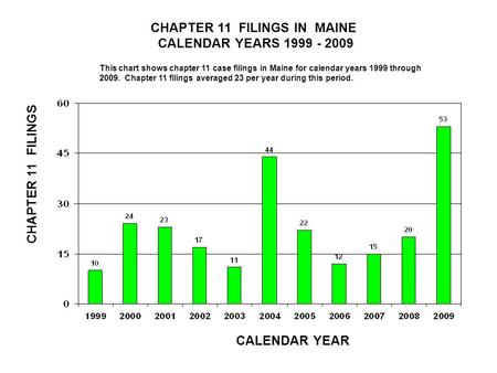 CHAPTER 11 FILINGS IN MAINE CALENDAR YEARS 1999 - 2009 CALENDAR YEAR CHAPTER 11 FILINGS This chart shows chapter 11 case filings in Maine for calendar.