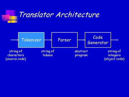 Code Generator Translator Architecture Parser Tokenizer string of characters (source code) string of tokens abstract program string of integers (object.