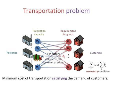 Transportation problem Factories Customers Requirement for goods Production capacity... Minimum cost of transportation satisfying the demand of customers.