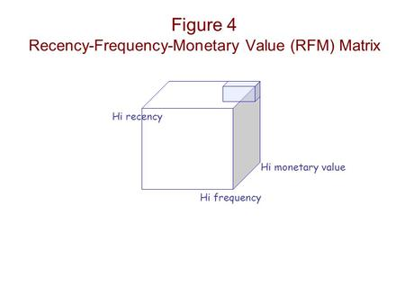 Figure 4 Recency-Frequency-Monetary Value (RFM) Matrix Hi monetary value Hi frequency Hi recency.