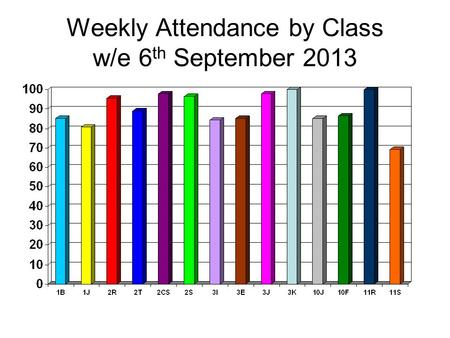 Weekly Attendance by Class w/e 6 th September 2013.