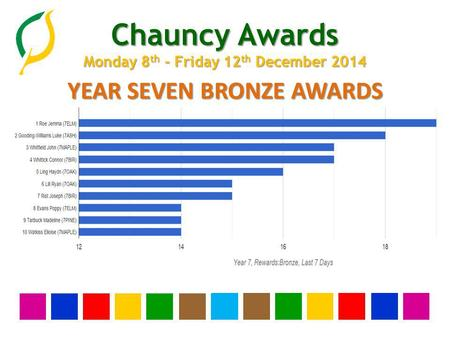 Chauncy Awards Monday 8 th - Friday 12 th December 2014 YEAR SEVEN BRONZE AWARDS.