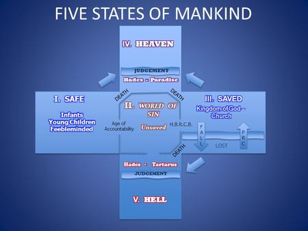 FIVE STATES OF MANKIND JUDGEMENT LOST DEATH FALLFALL Age of Accountability H.B.R.C.B. PRCPRC.