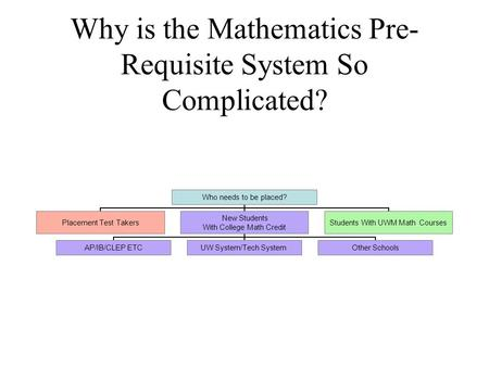 Why is the Mathematics Pre- Requisite System So Complicated?