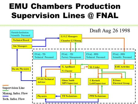 EMU Chambers Production Supervision FNAL Supervision Line Manag. Infor. Flow G. Apollinari N. Chester L1-L2 Managers Chamber L3 Manag. Glenn Smith.