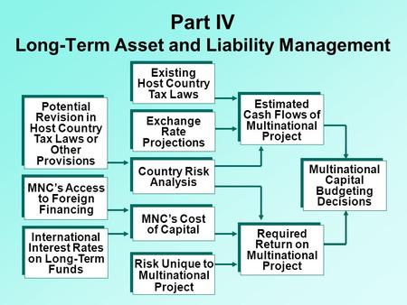 Part IV Long-Term Asset and Liability Management Existing Host Country Tax Laws Exchange Rate Projections Country Risk Analysis Risk Unique to Multinational.