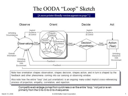"March 13, 2006 © 2006 Kettle Creek Corporation 1 The OODA ""Loop"" Sketch Note how orientation shapes observation, shapes decision, shapes action, and in."