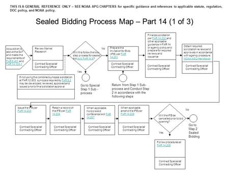 Sealed Bidding Process Map – Part 14 (1 of 3) Review Market Research Acquisition is above the SAT and meets the requirements of FAR 6.401 and FAR 14.103-1.