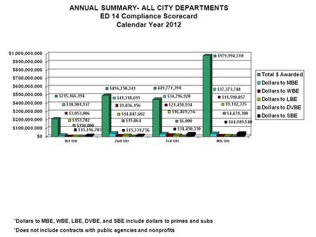 ANNUAL SUMMARY- ALL CITY DEPARTMENTS ED 14 Compliance Scorecard Calendar Year 2012 *Dollars to MBE, WBE, LBE, DVBE, and SBE include dollars to primes and.