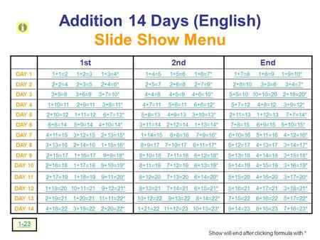 Addition 14 Days (English) Slide Show Menu 1st2ndEnd DAY 11+1=2 1+2=3 1+3=4*1+4=5 1+5=6 1+6=7*1+7=8 1+8=9 1+9=10* DAY 22+2=4 2+3=5 2+4=6*2+5=7 2+6=8 2+7=9*2+8=10.