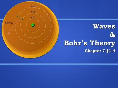 Waves & Bohr's Theory Chapter 7 §1-4. Waves Wavelength, λ, in meters (m) The length of a wave from crest to crest or trough to trough. Frequency, υ, in.