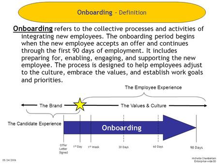 Michelle Chamberlain Enterprise-wide OD 05/24/2006 Onboarding refers to the collective processes and activities of integrating new employees. The onboarding.